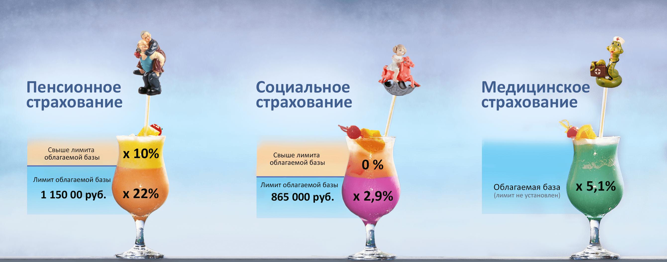 Расчет сумм страховых взносов при превышении предельной базы в 2019 году