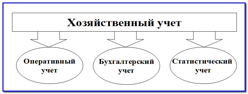 Бухгалтерский баланс строят в виде двухсторонней таблицы, которая
