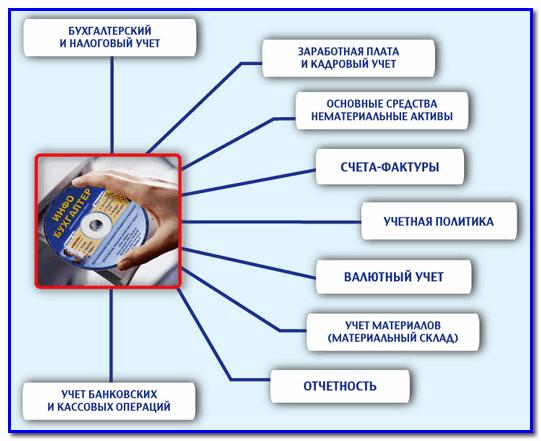 Программу Общепит 2012
